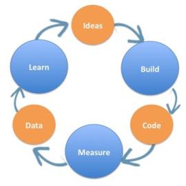 Build measure learn code