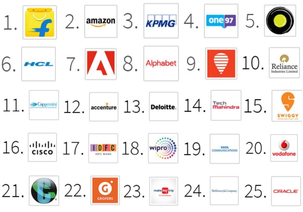 Flipkart Amazon Top The Charts On Linkedin Top Companies