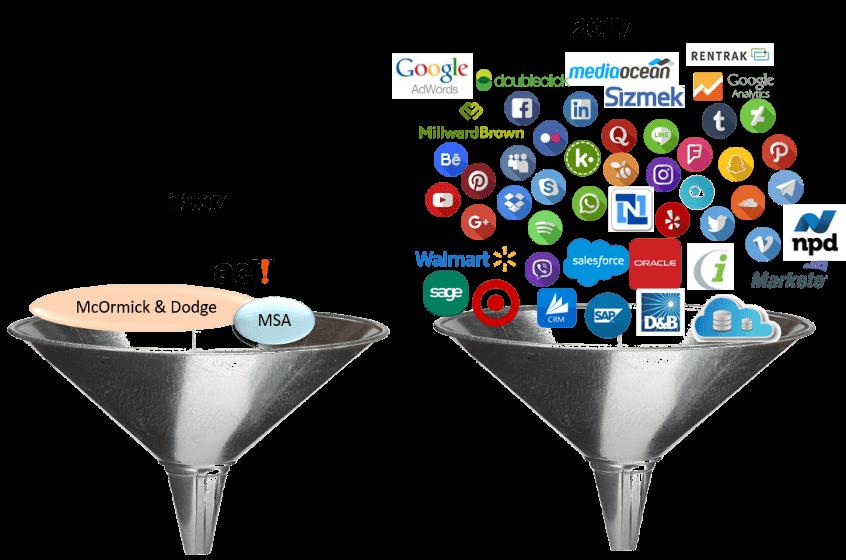 Marketing Data System