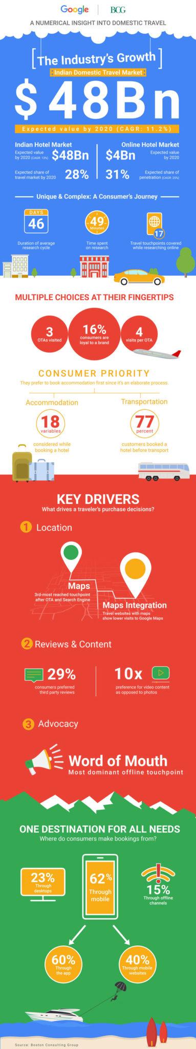 google india-bcg-online travel-indian-2020