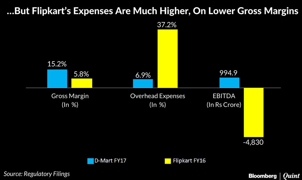 flipkart-dmart-expenses