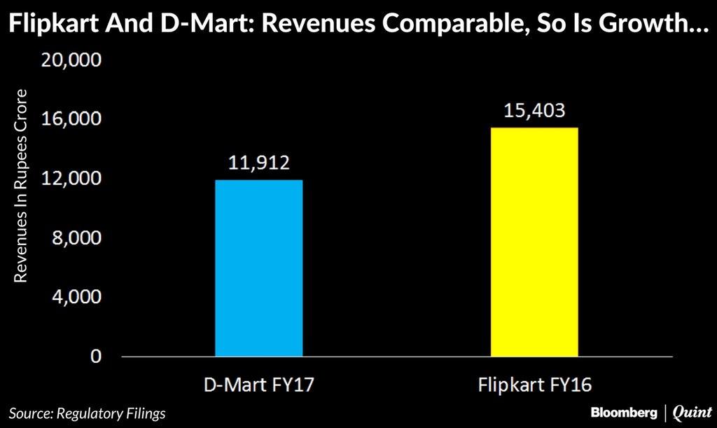 flipkart-dmart-revenues