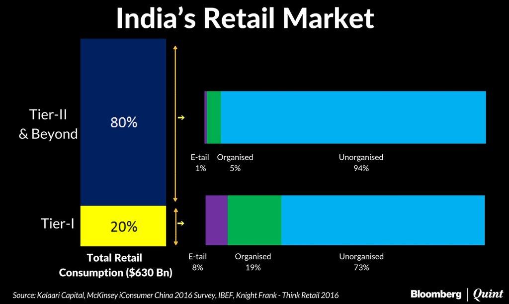 ecommerce-commerce-sectors