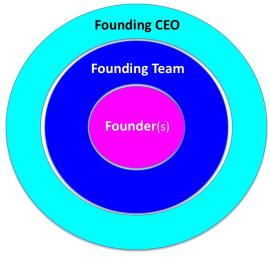 founding-team-model