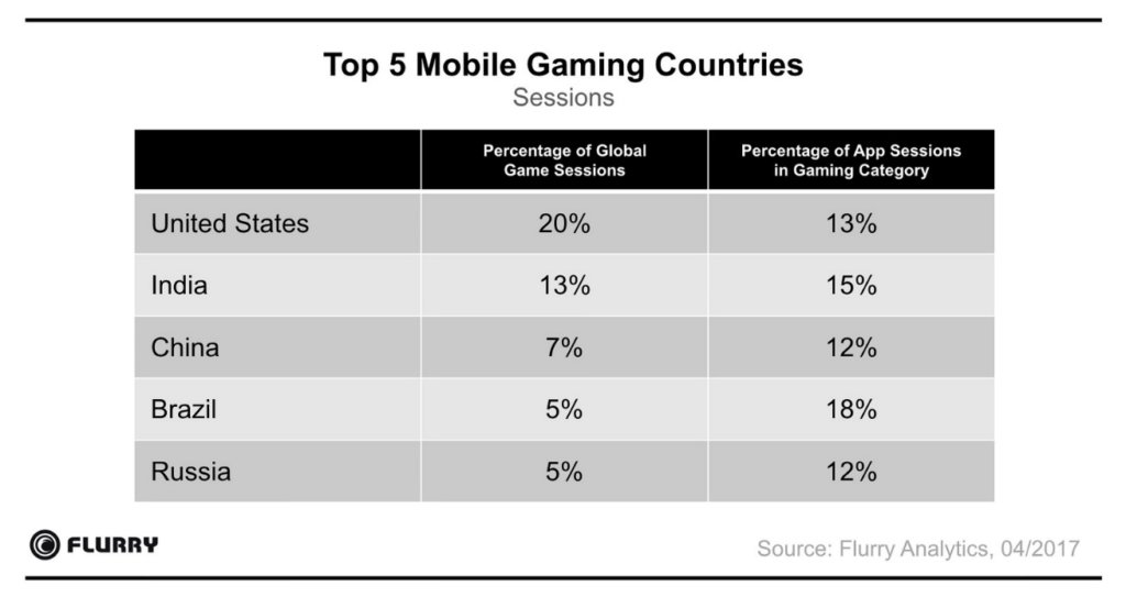 india-mobile gaming-2