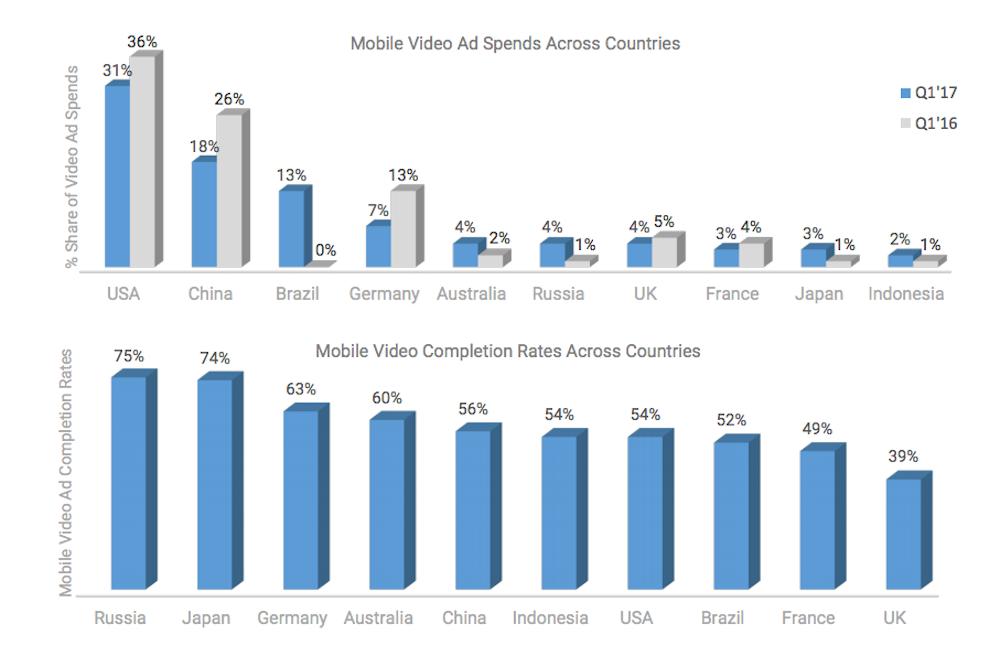 mobile-videoadvertising-inmobi-4