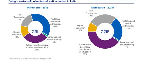 online-education-edtech