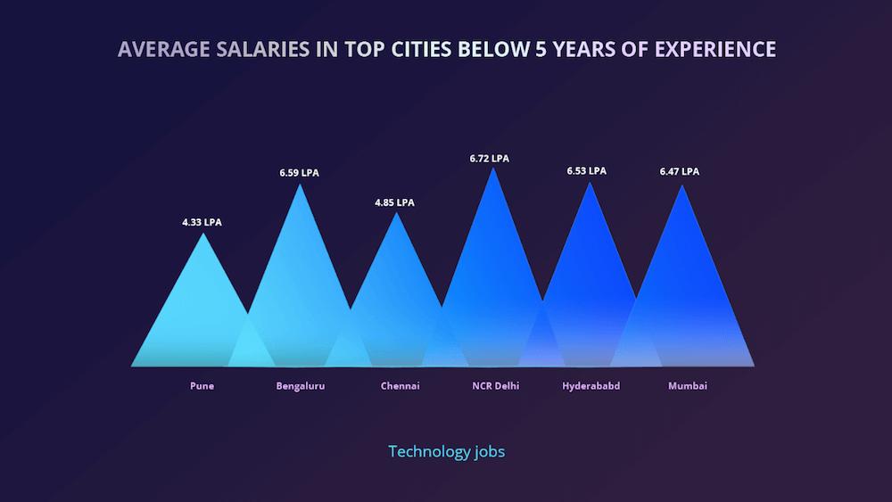 Slot tech salary