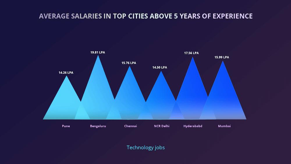 Bengaluru-tech experience-salary
