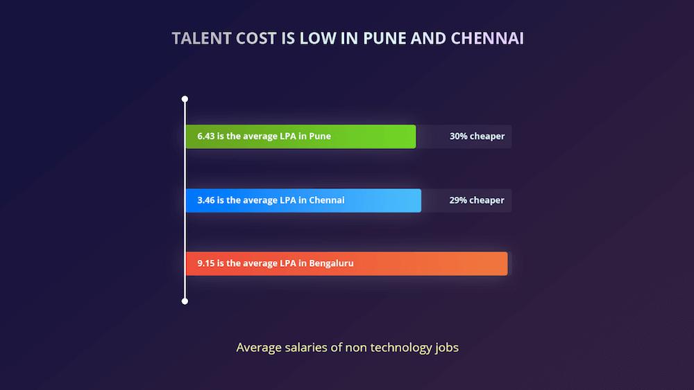 Chennai-cheaper-salary trends