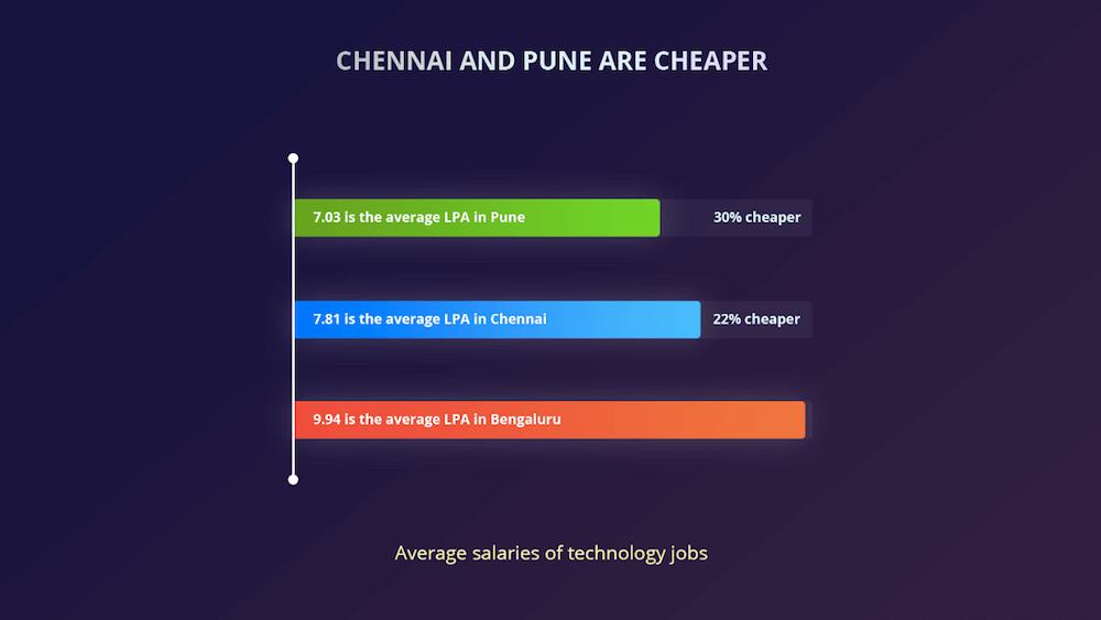 chennai-cheaper-startup-salary