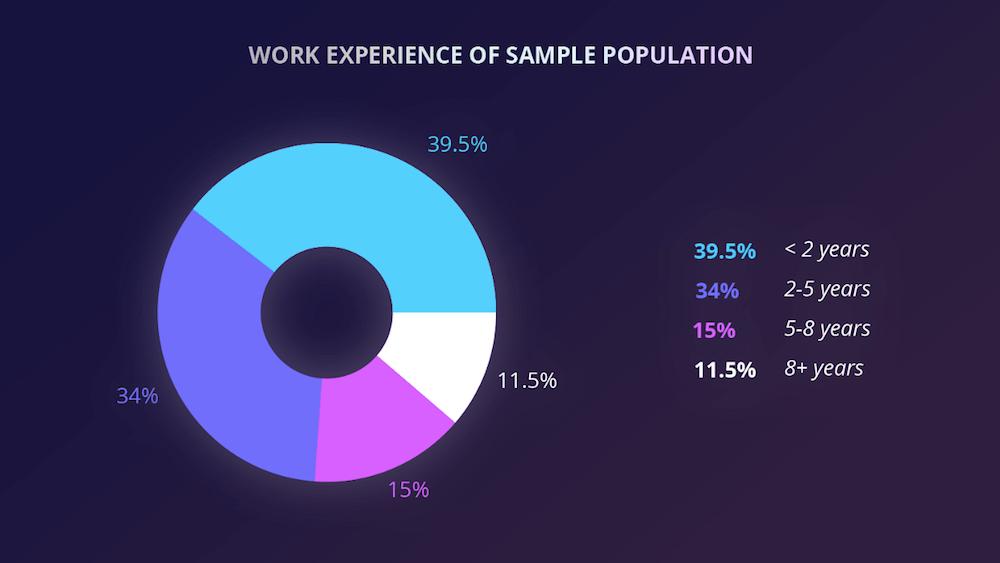 CutShort-startup-salary-sample size