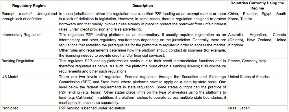 p2p lending-rbi-paper