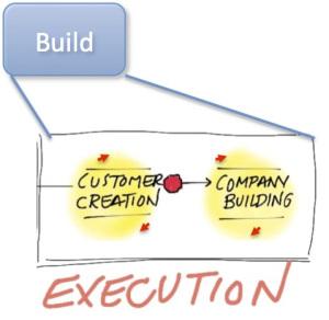 build-sartup lifecycle