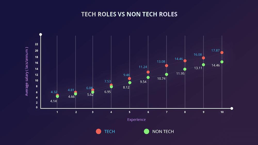 cutshort-startup salary-salary trends-tech vs non tech