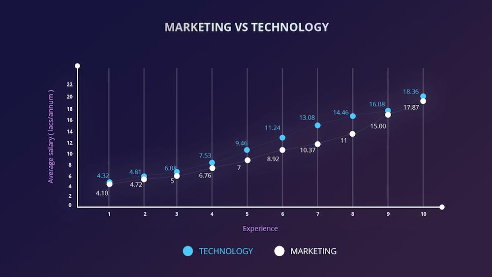 cutshort-salary-startup-tech vs marketers