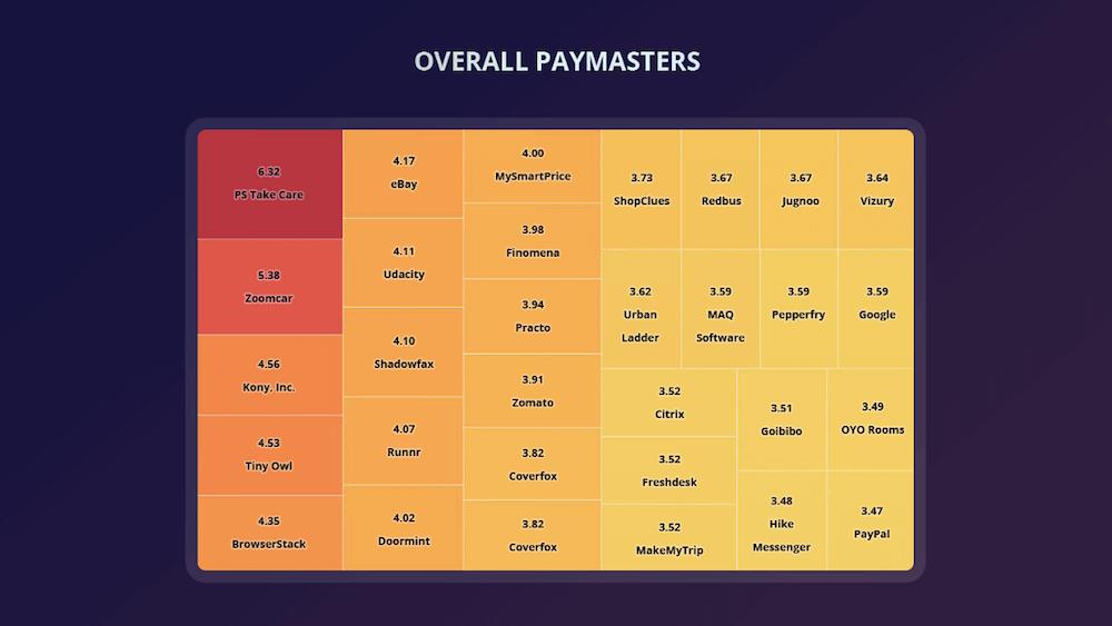 cutshort-top payers-startup salary
