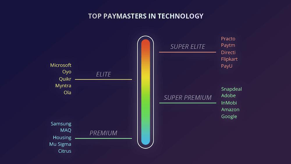 cutshort-top tech payers-salar