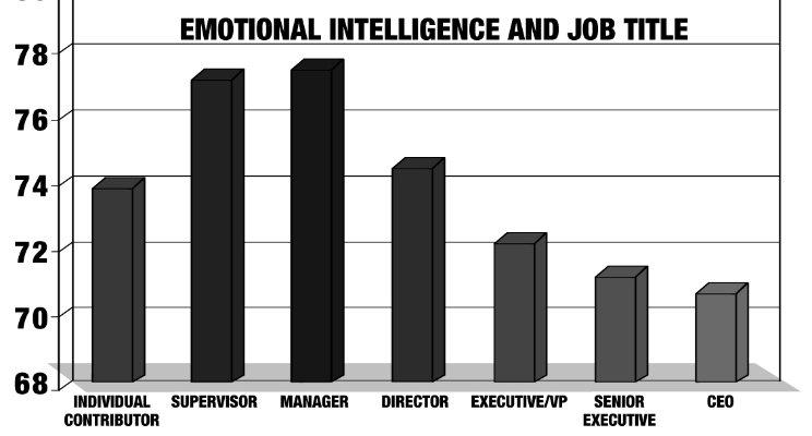 emotional intelligence-boss