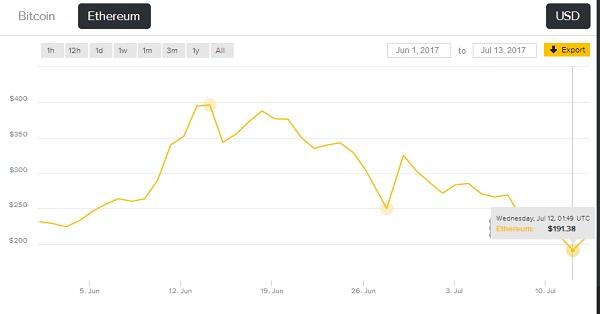 bitcoin-ethereum-cyrptocurrency