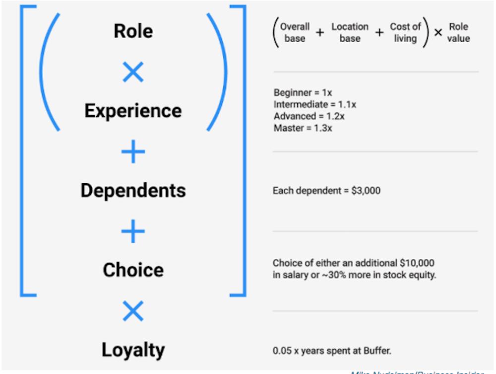 salary formula-startup-salary trends
