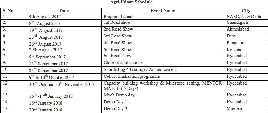 agri udaan-accelerator-agri startups