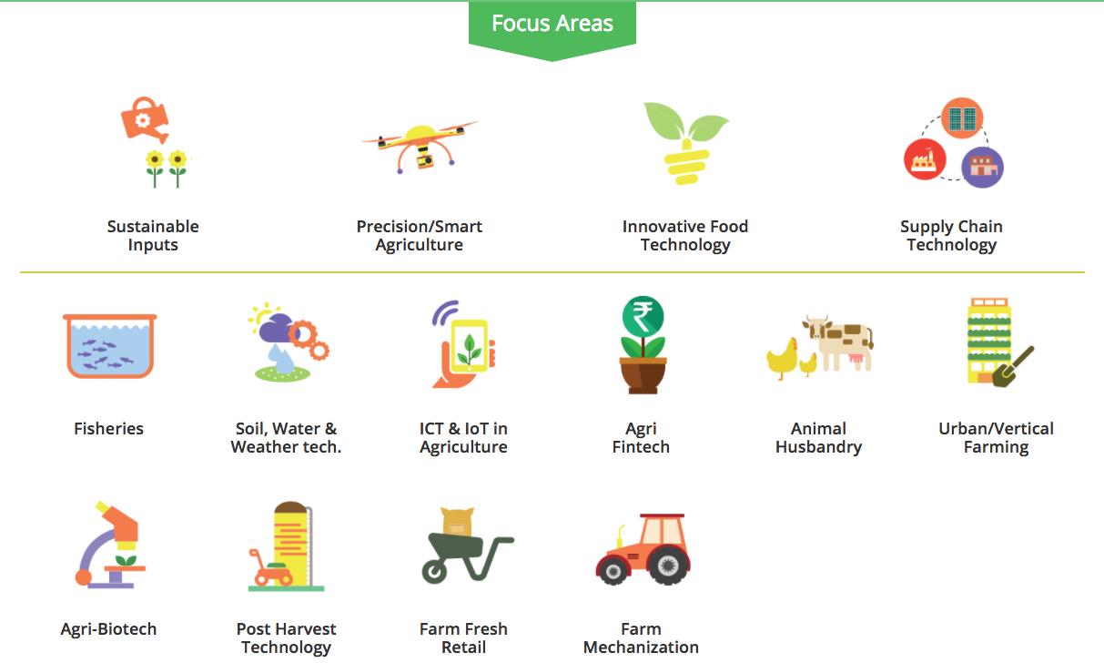 agri udaan-agribusiness, agri startups, accelerator
