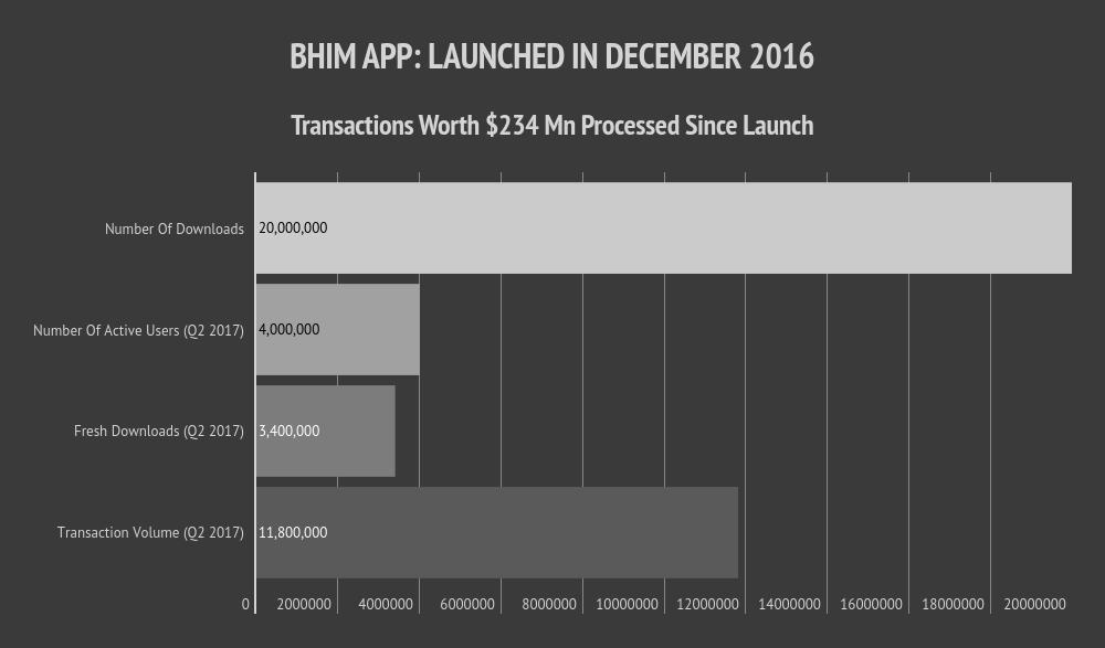 payment companies-bhim app-npci-niti aayog