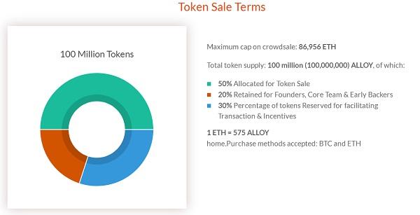 codemojo-alloy-blockchain-reward points