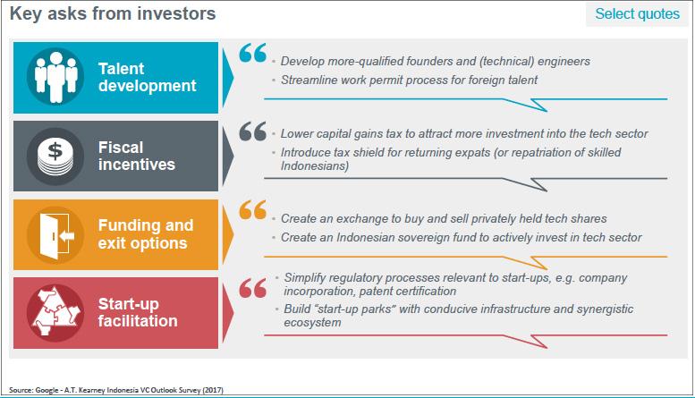 indonesian startups-investment-startup ecosystem-google