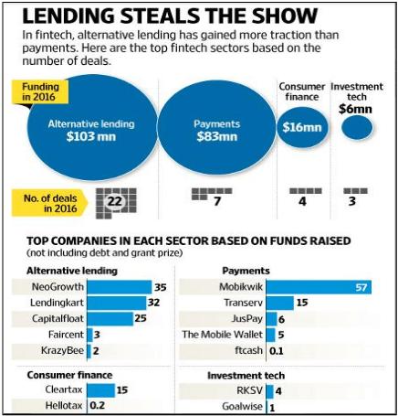 lending loan – Inc42 Media