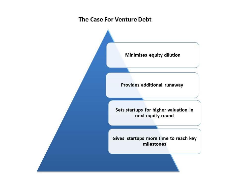 unicorn india ventures-venture debt-startup ecosystem