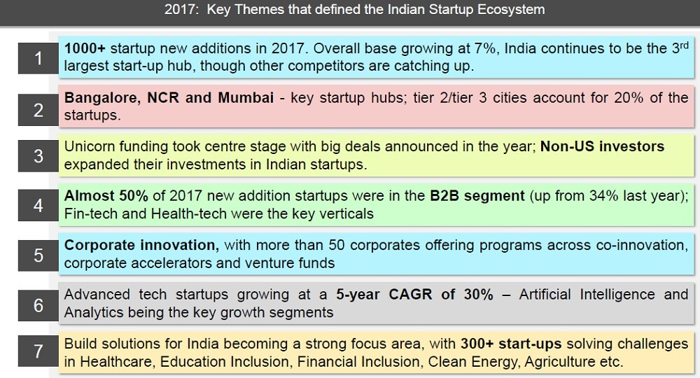 nasscom-indian startup ecosytem-zinnov