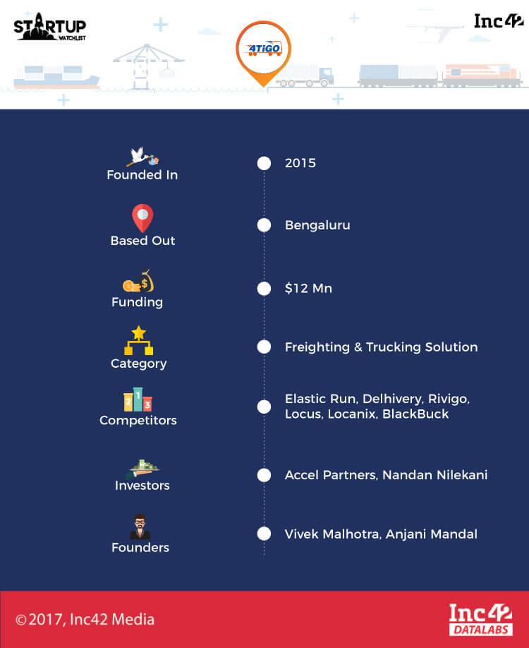 indian logistics startups startup