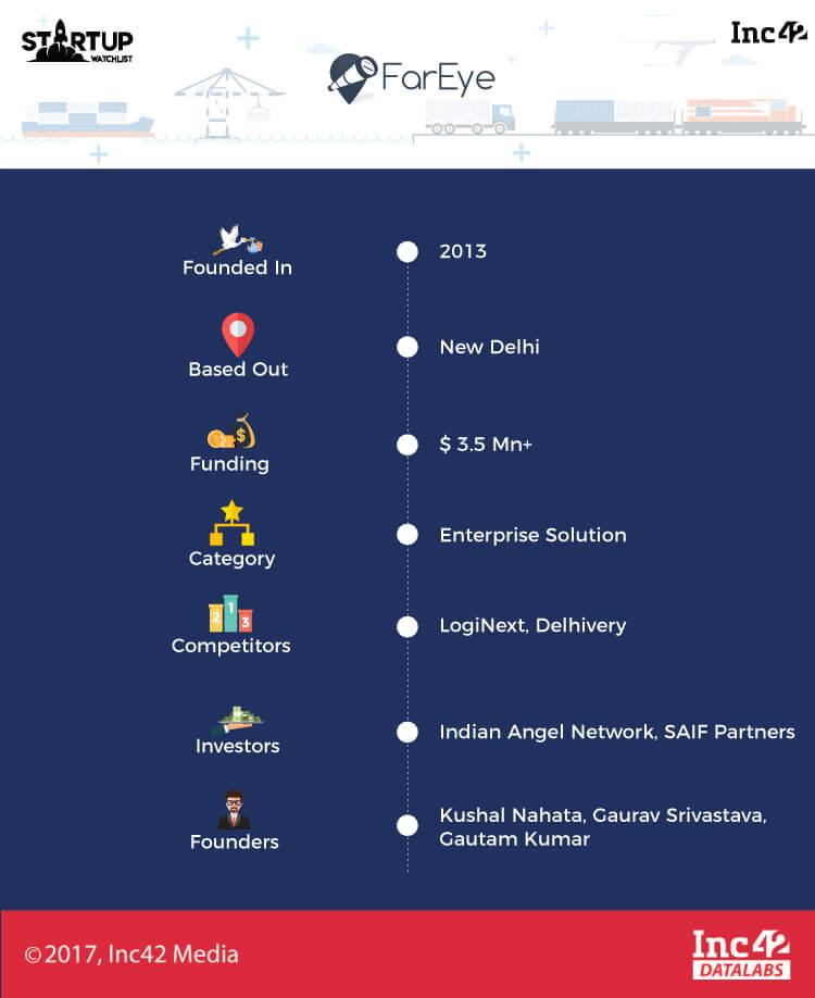 indian logistics startup
