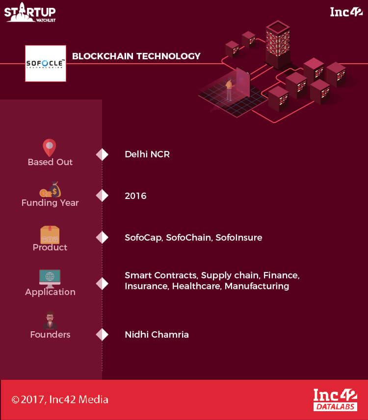 Indian blockchain startups