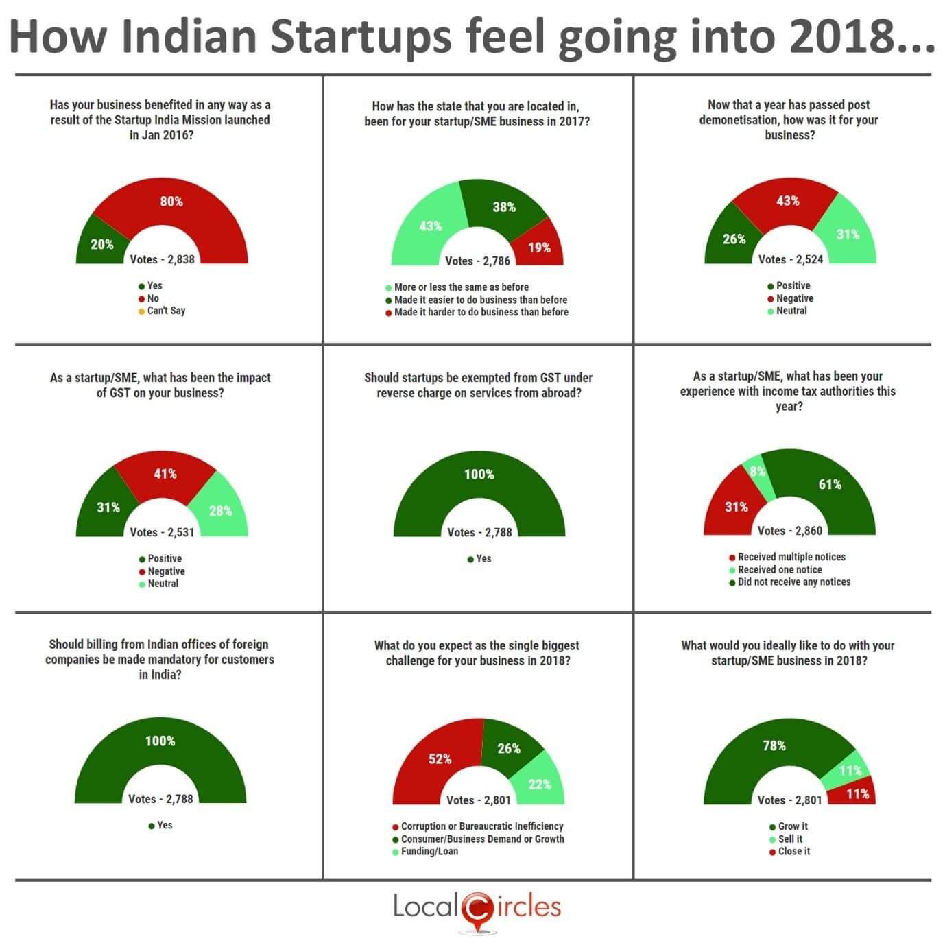startups-gst-demonetisation