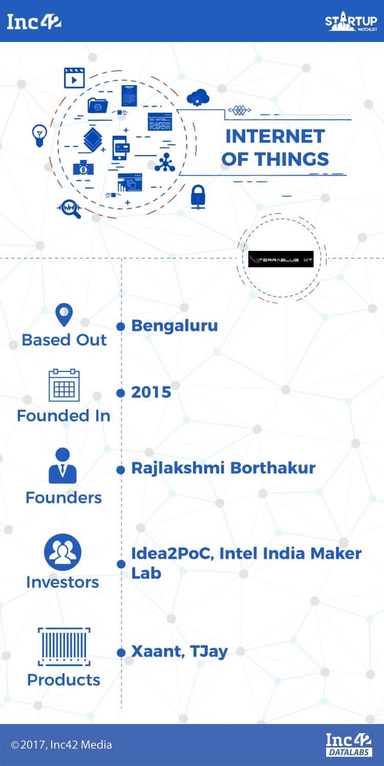 iot-iot startups-indian iot startups-terrablue xt