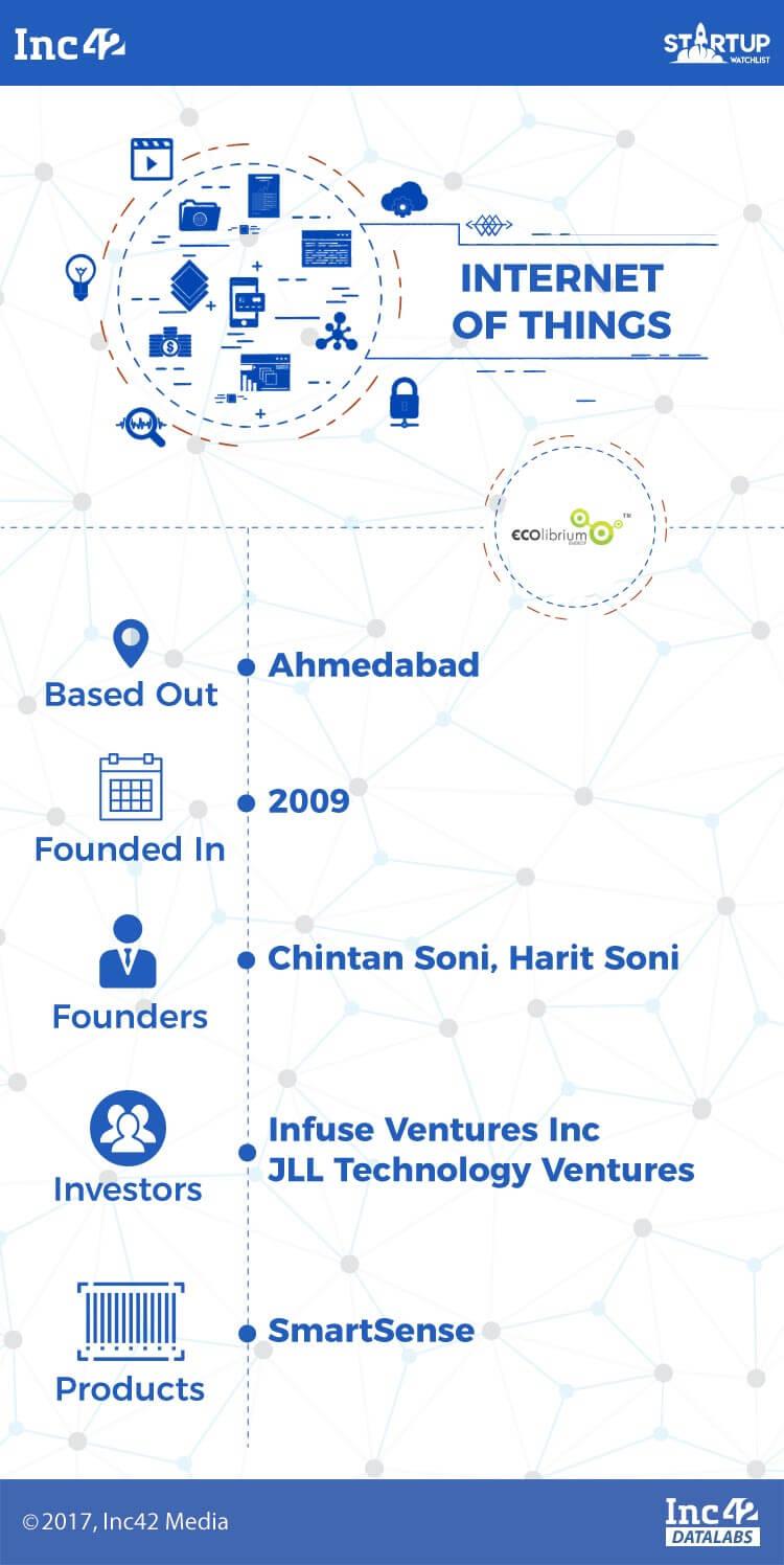 iot-iot startups-indian iot startups-ecolibrium energy