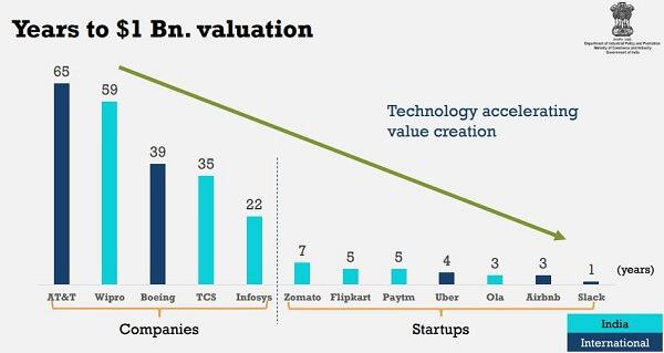 indian startup-startup-funding-concerns