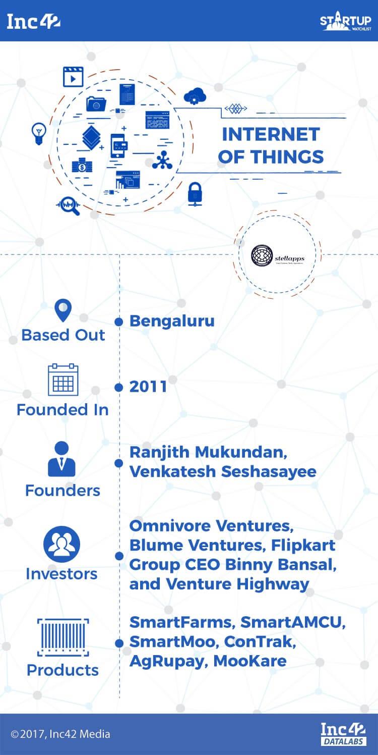 iot-iot startups-indian iot startups-stellaps