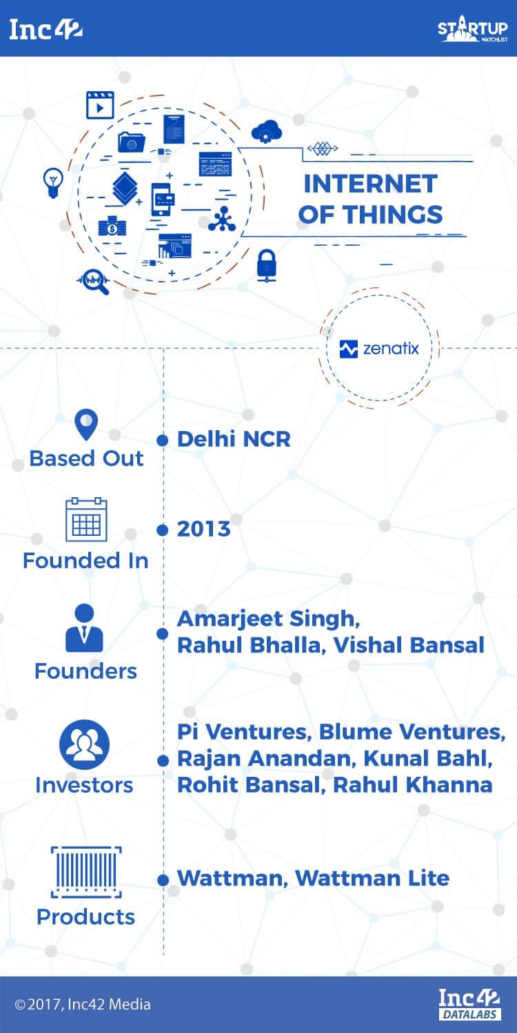 iot-iot startups-indian iot startups-zenatix
