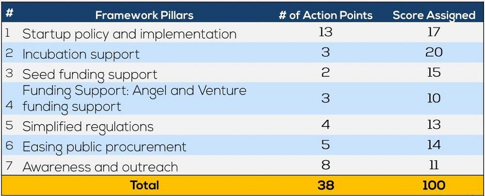DIPP Announces State Startup Ranking Framework