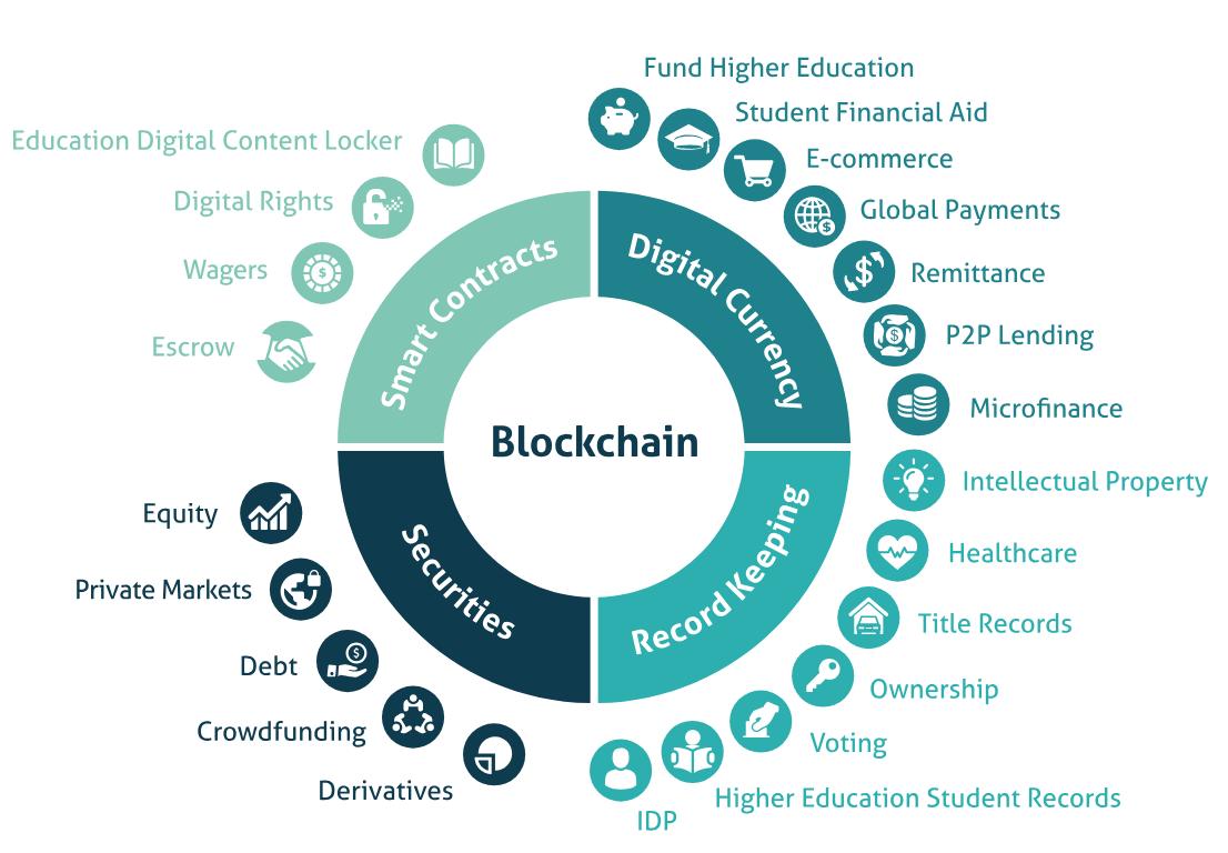 Blockchain Market Overview