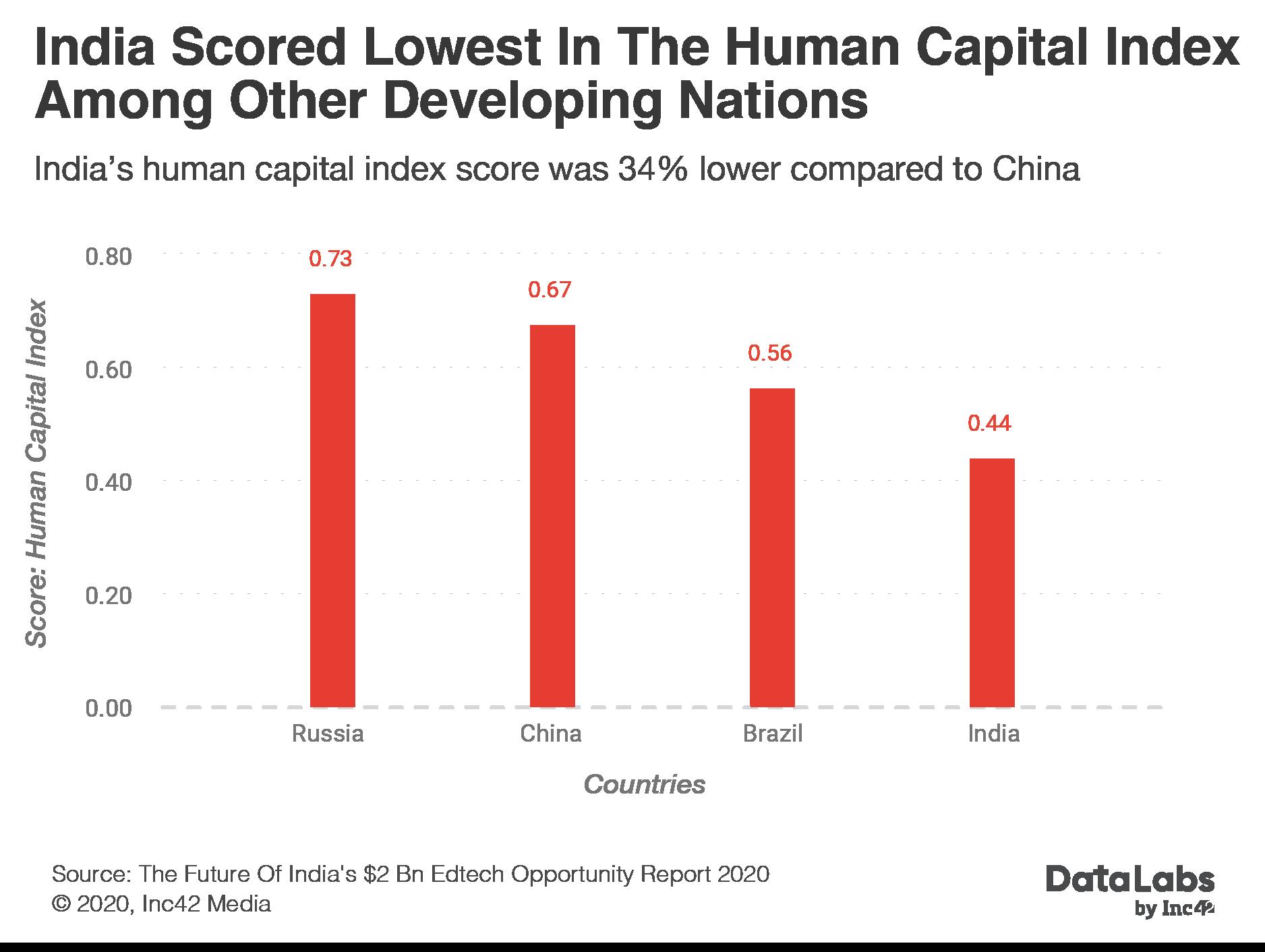 Human Capital Index of India