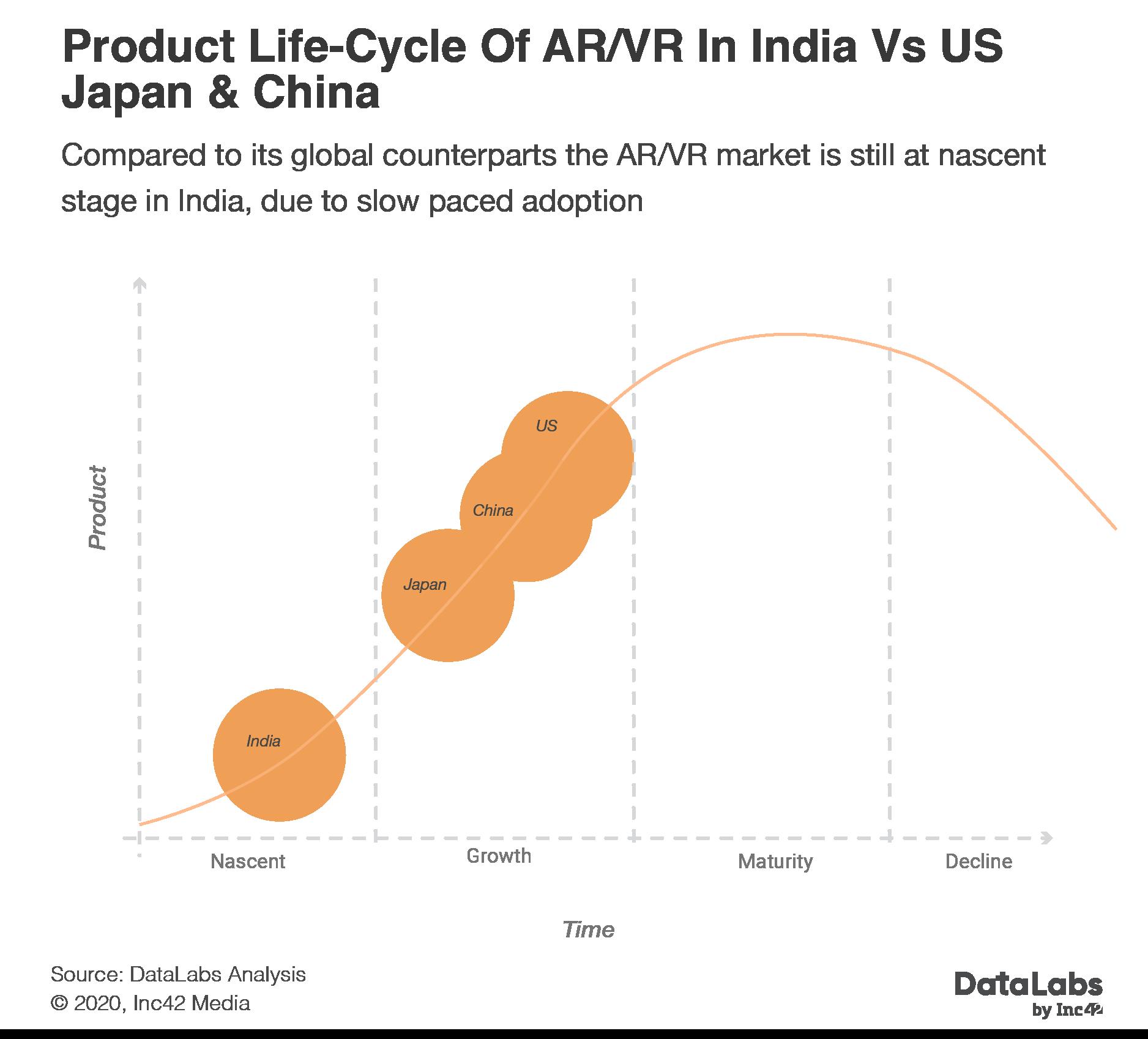 AR/VR market in India