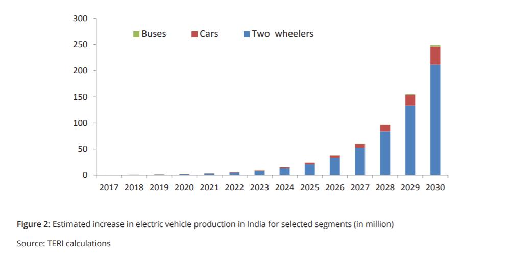 Electric Vehicles This Week: SC Summons Gadkari; Charging In Kirana & More