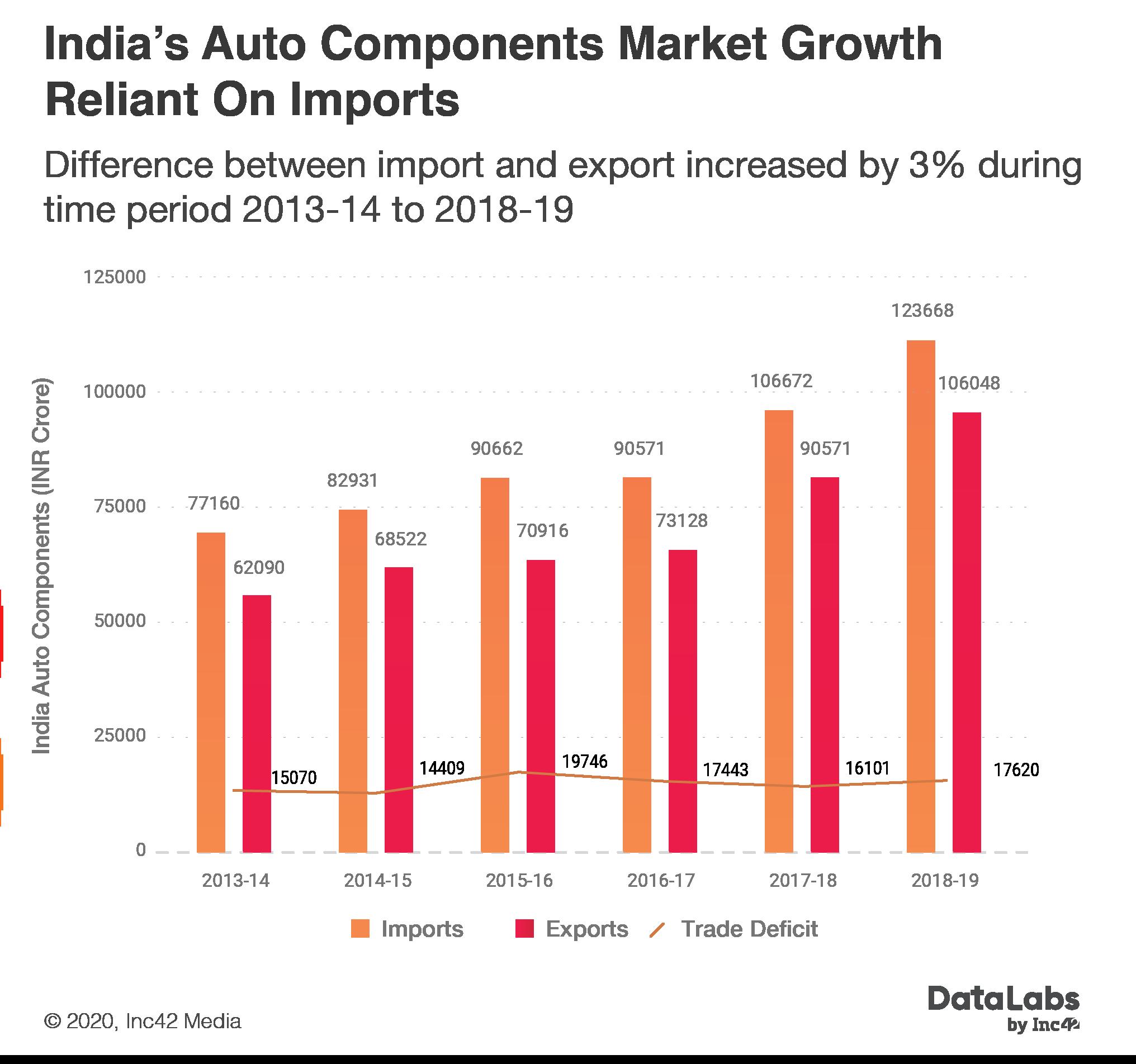 India's auto component market