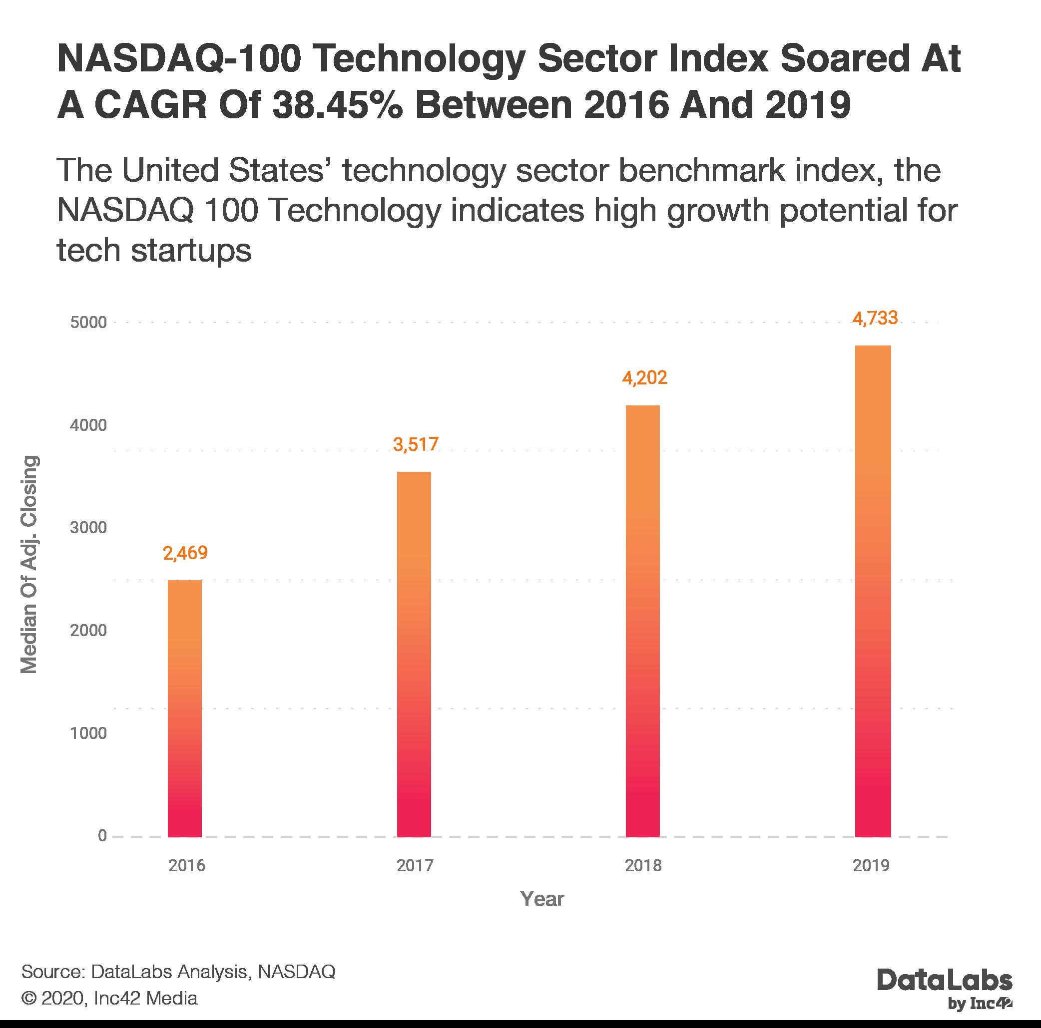 NSADAQ 100 tech index