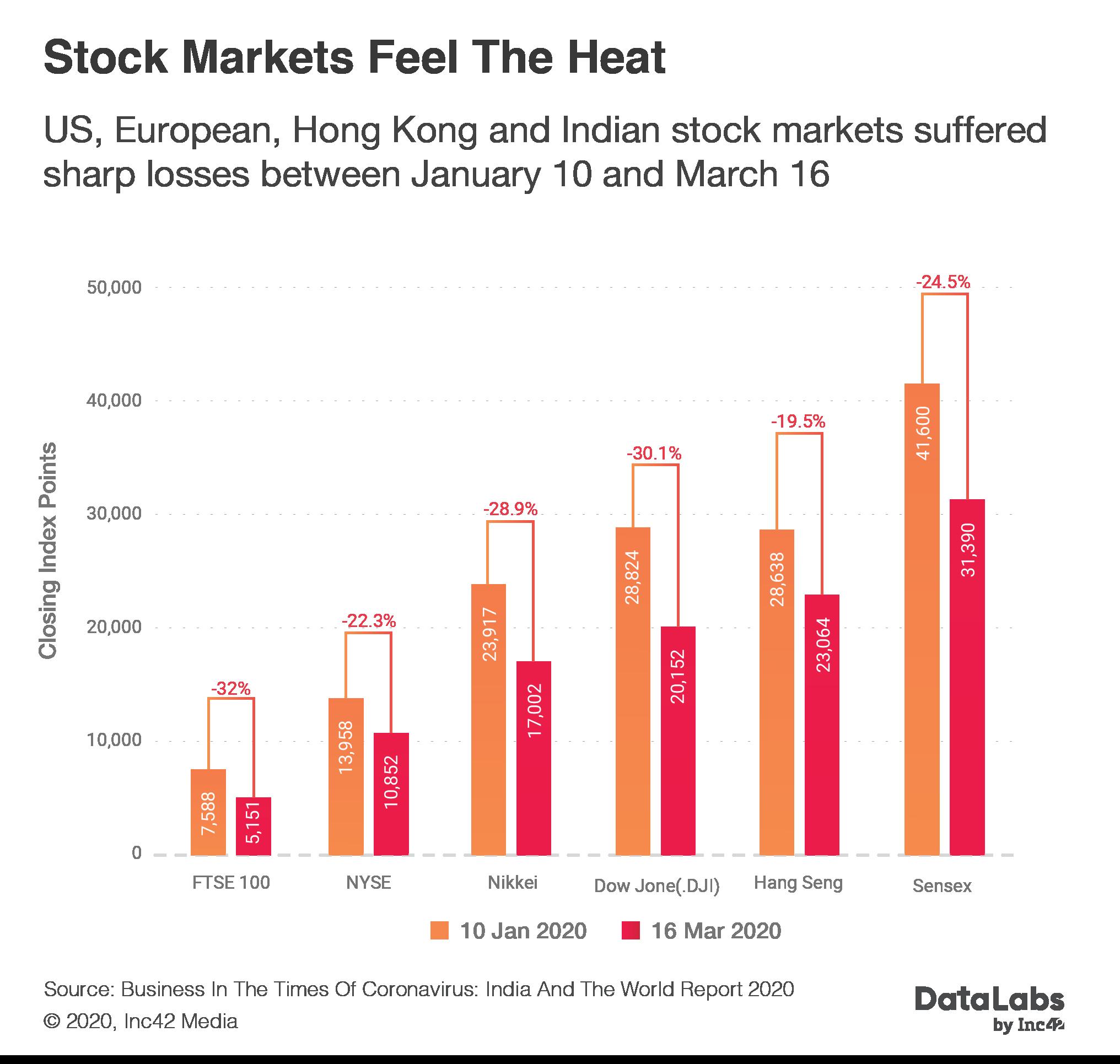 Impact of coronavirus on stock market in India
